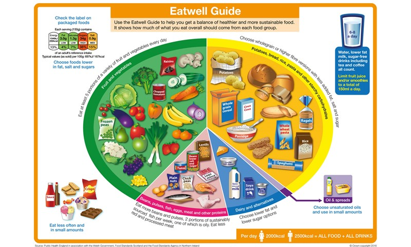 eatwell guide food and nutrition nhs inform